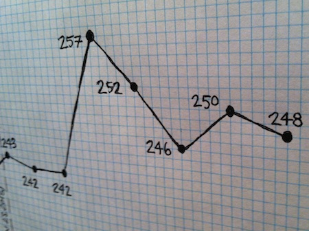 weight-loss-graph-sept