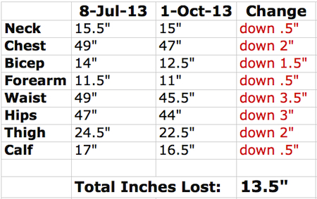 inches weight loss chart