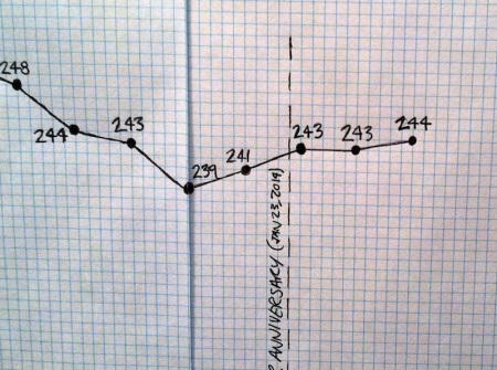Weight-loss-chart-march-closeup