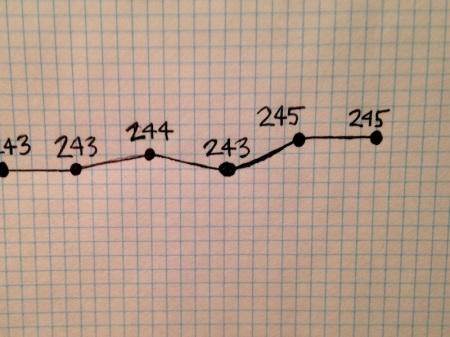 weight-loss-chart-july-closeup
