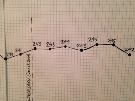 Weight-Loss-Chart-August-Update