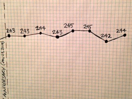 September-Weight-Loss-Chart-Update