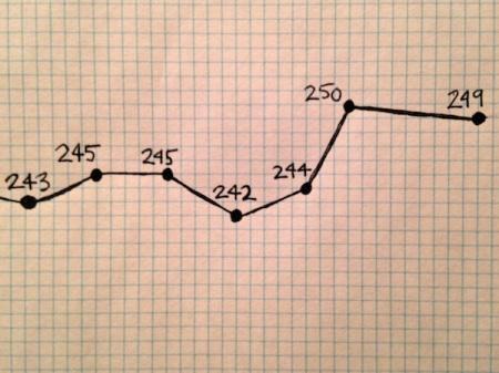 Weight-Loss-Chart-November