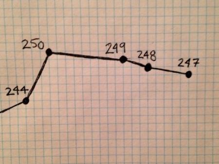 weight-loss-chart-January