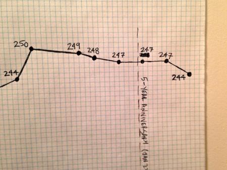 Weight-Loss-Chart-April