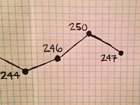 july-weight-loss-chart-update