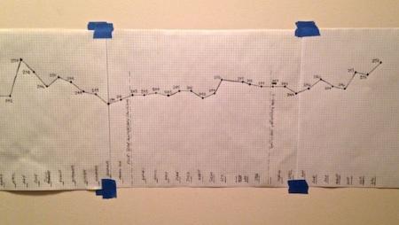 Chart-Past-3-Years