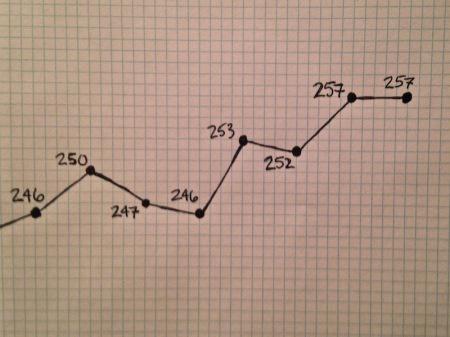 December-Weight-Loss-Chart