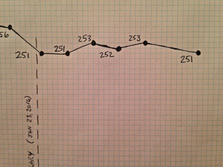august-weight-loss-chart-close-up