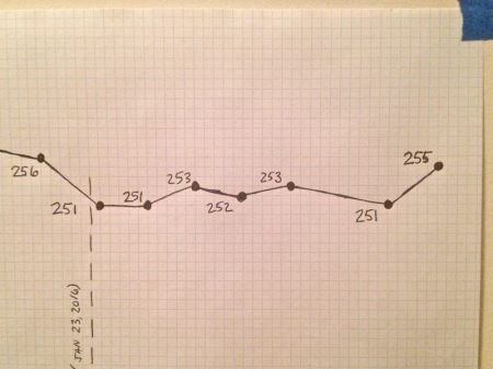 september-weight-chart-close-up