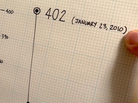 402-pounds-chart