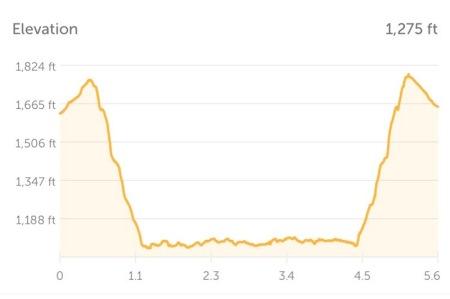 elevation-encino-reservoir-hike