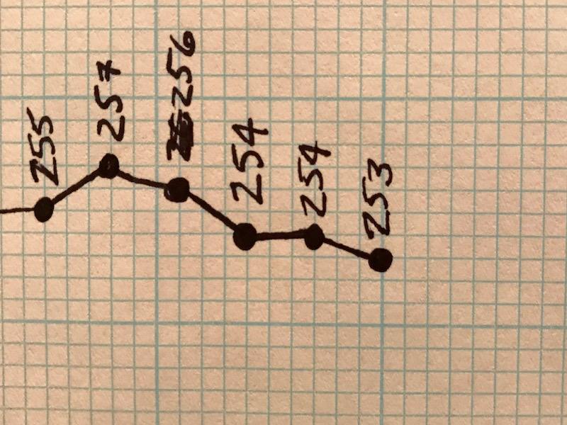 workout progression chart
