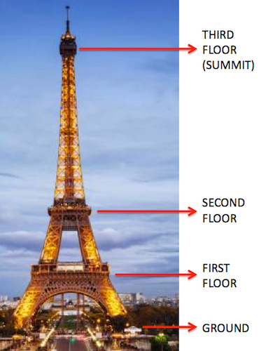 While Stretching 300 Meters Into The Sky, The Eiffel Tower Only Has Three  Floors. Anyone Can Buy A Ticket, For 10 Euros, And Climb The Stairs To The  Second ...